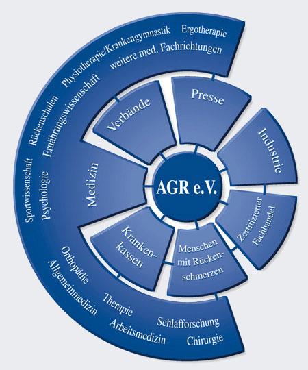 Das Konzept der AGR
